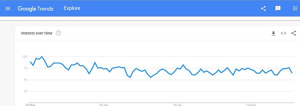 Google trends blog post ideas